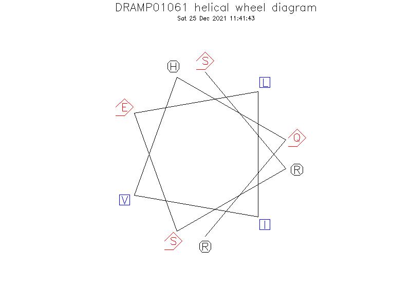 DRAMP01061 helical wheel diagram