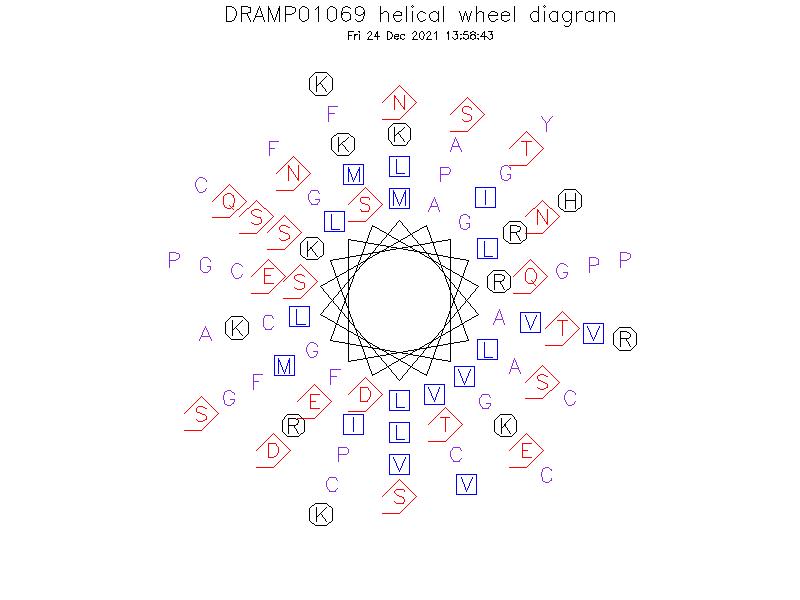 DRAMP01069 helical wheel diagram