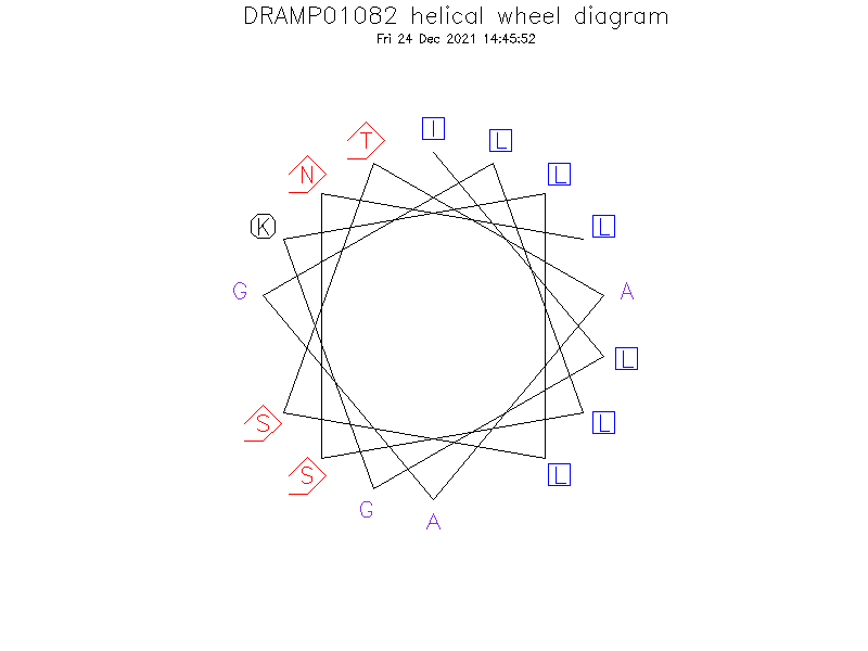 DRAMP01082 helical wheel diagram