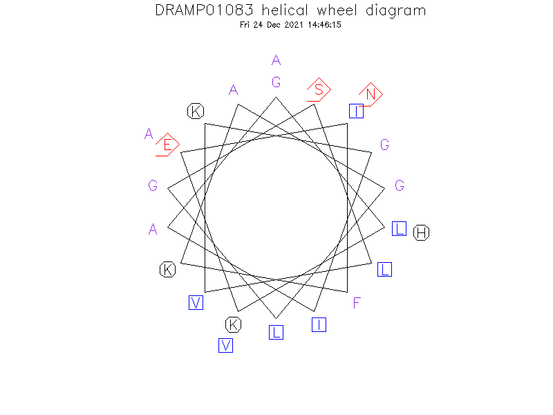 DRAMP01083 helical wheel diagram