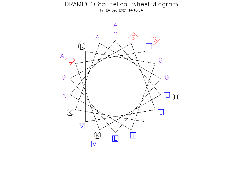 DRAMP01085 helical wheel diagram
