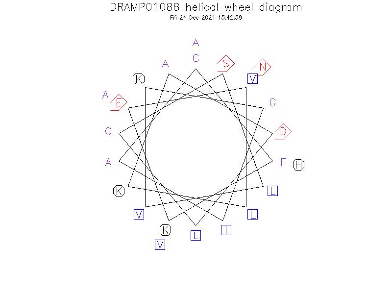DRAMP01088 helical wheel diagram