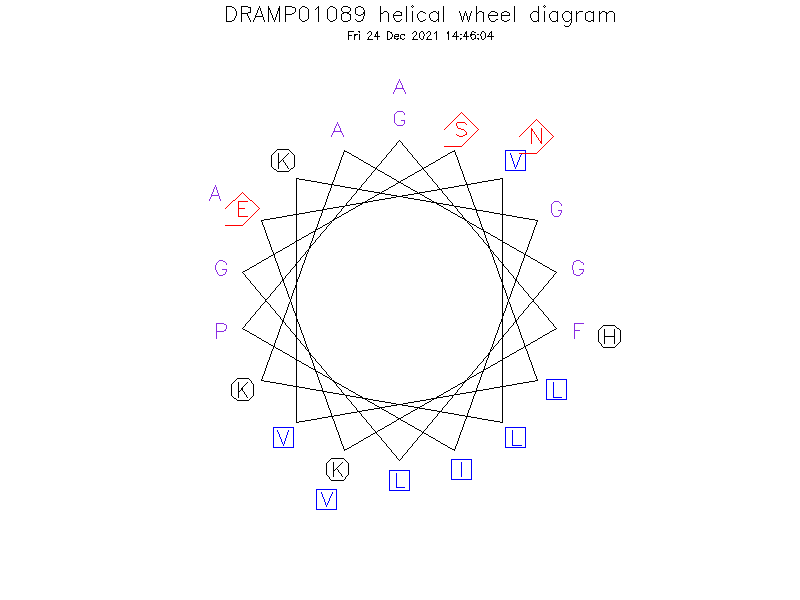 DRAMP01089 helical wheel diagram