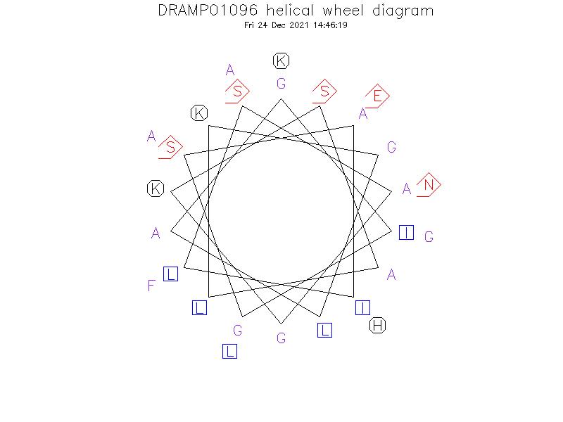 DRAMP01096 helical wheel diagram