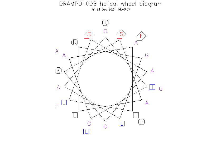DRAMP01098 helical wheel diagram