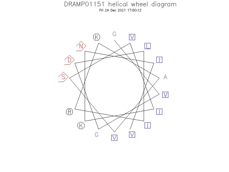 DRAMP01151 helical wheel diagram