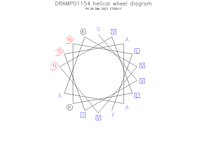 DRAMP01154 helical wheel diagram