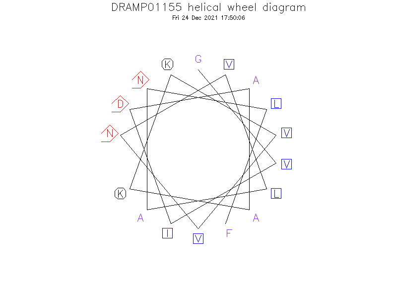 DRAMP01155 helical wheel diagram