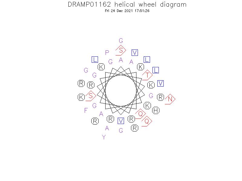 DRAMP01162 helical wheel diagram
