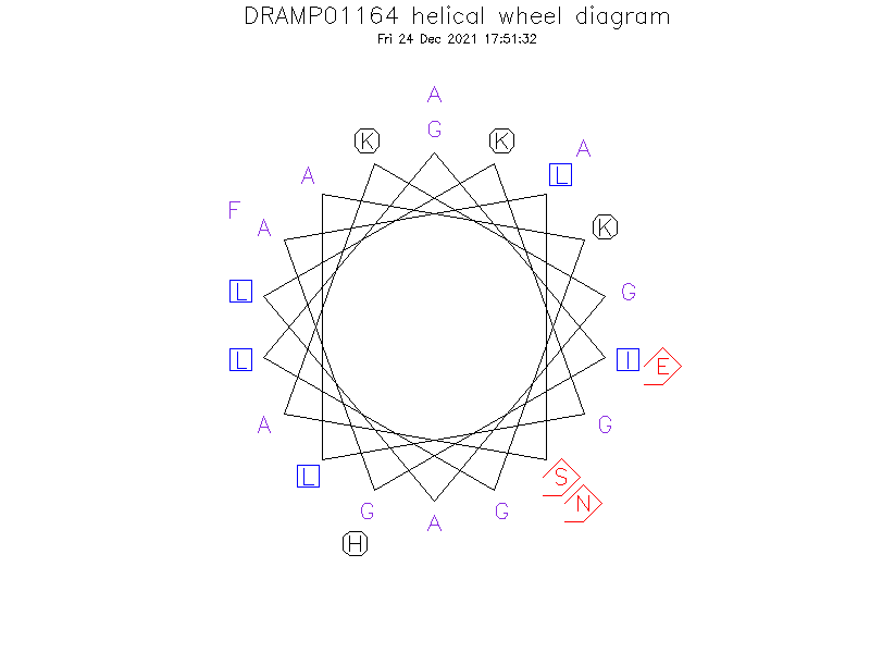 DRAMP01164 helical wheel diagram