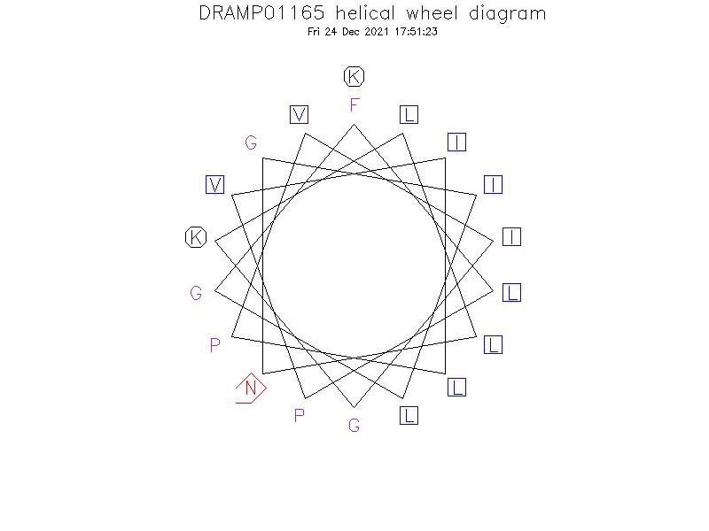 DRAMP01165 helical wheel diagram