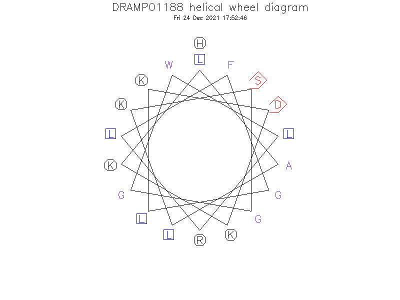 DRAMP01188 helical wheel diagram