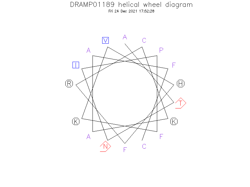 DRAMP01189 helical wheel diagram