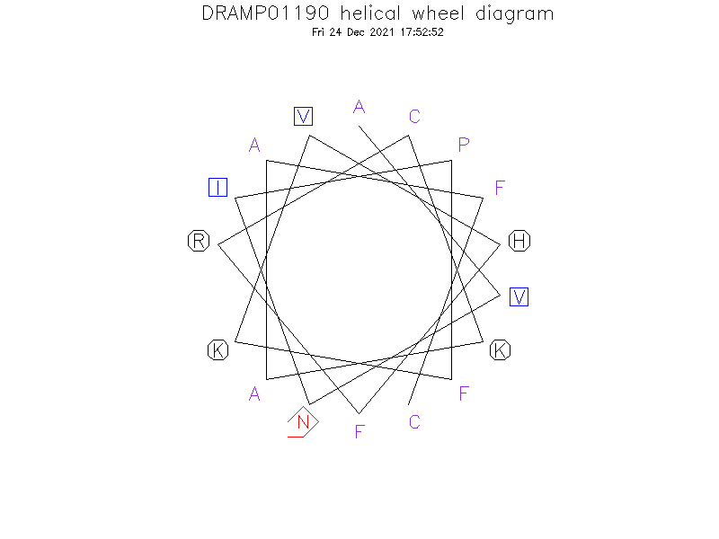 DRAMP01190 helical wheel diagram