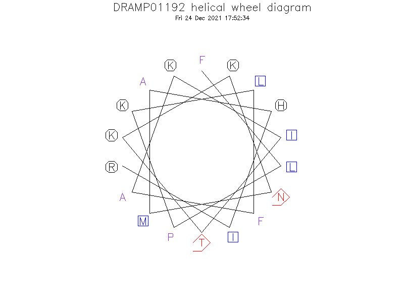 DRAMP01192 helical wheel diagram