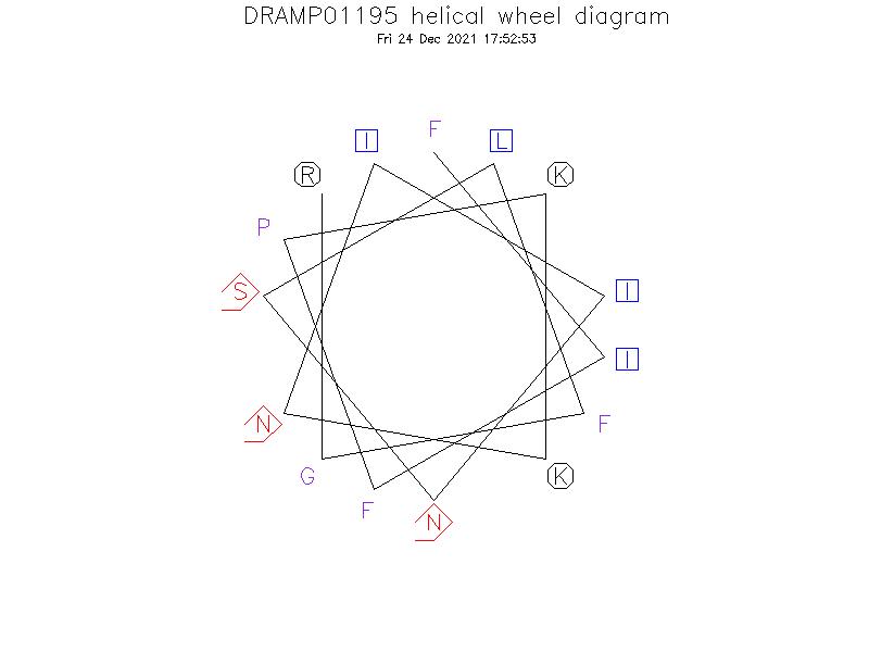 DRAMP01195 helical wheel diagram
