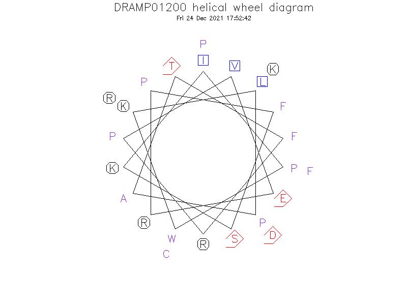 DRAMP01200 helical wheel diagram