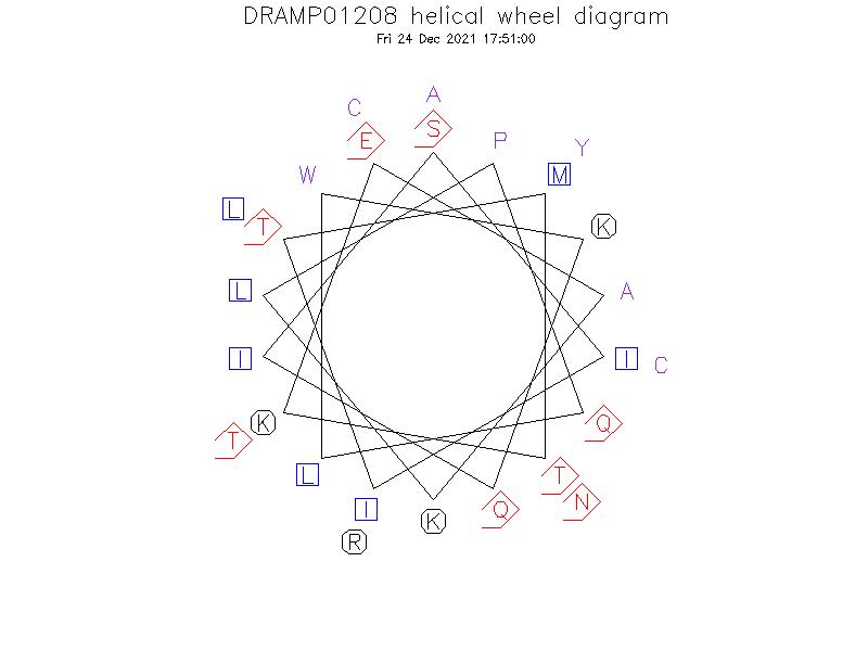 DRAMP01208 helical wheel diagram