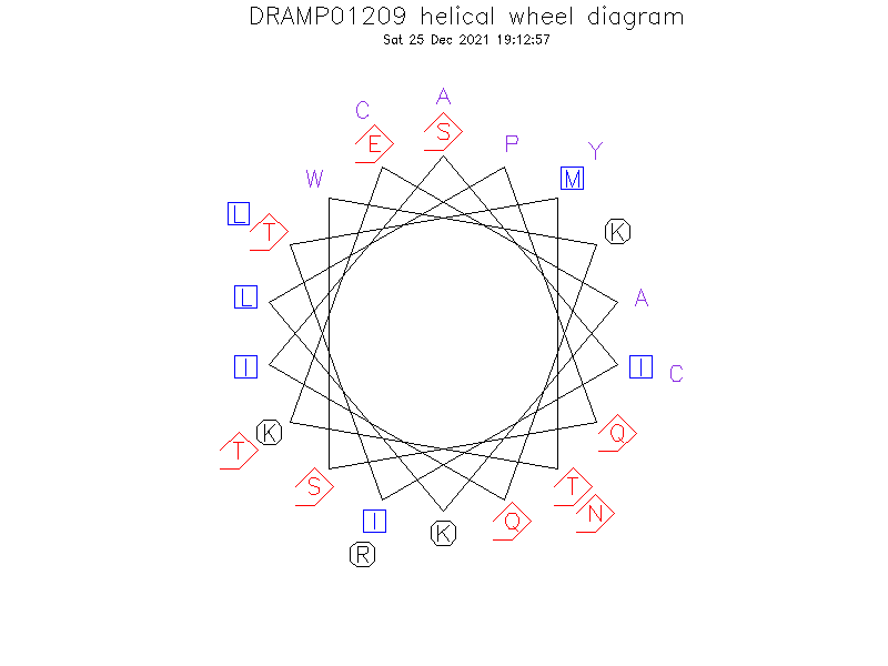 DRAMP01209 helical wheel diagram