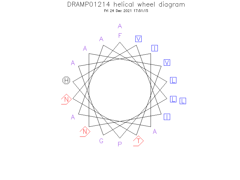 DRAMP01214 helical wheel diagram