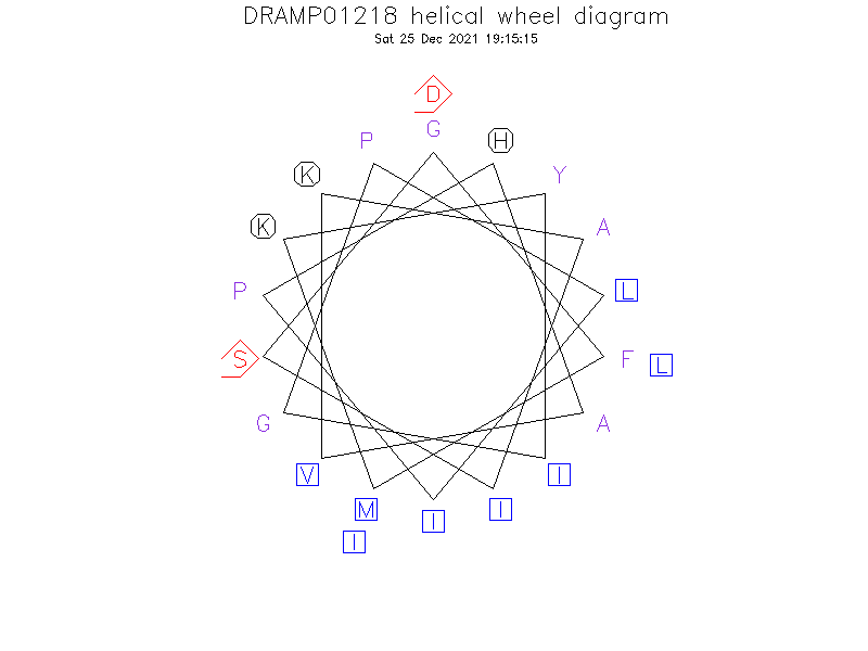 DRAMP01218 helical wheel diagram