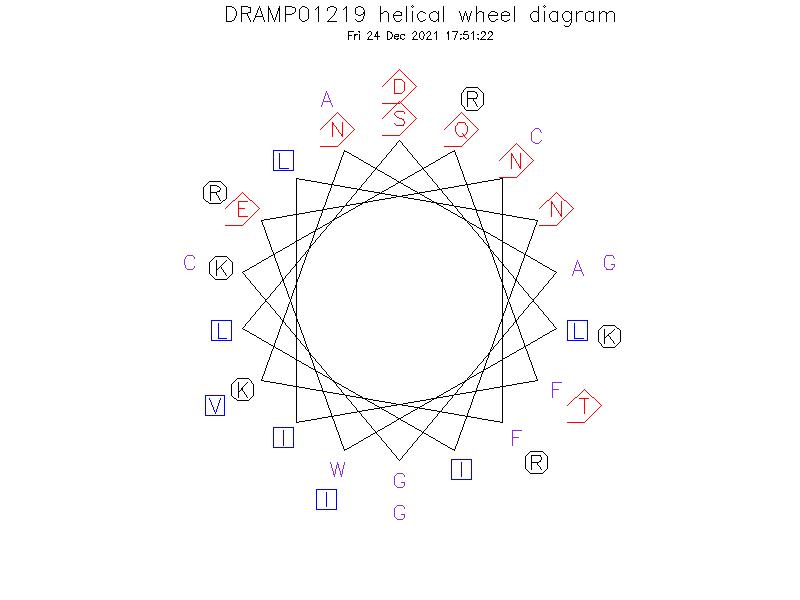 DRAMP01219 helical wheel diagram