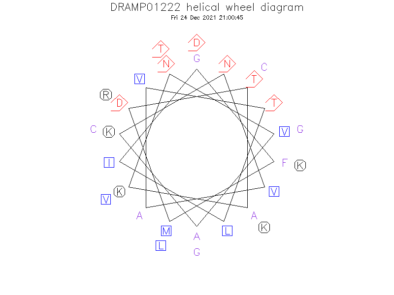 DRAMP01222 helical wheel diagram