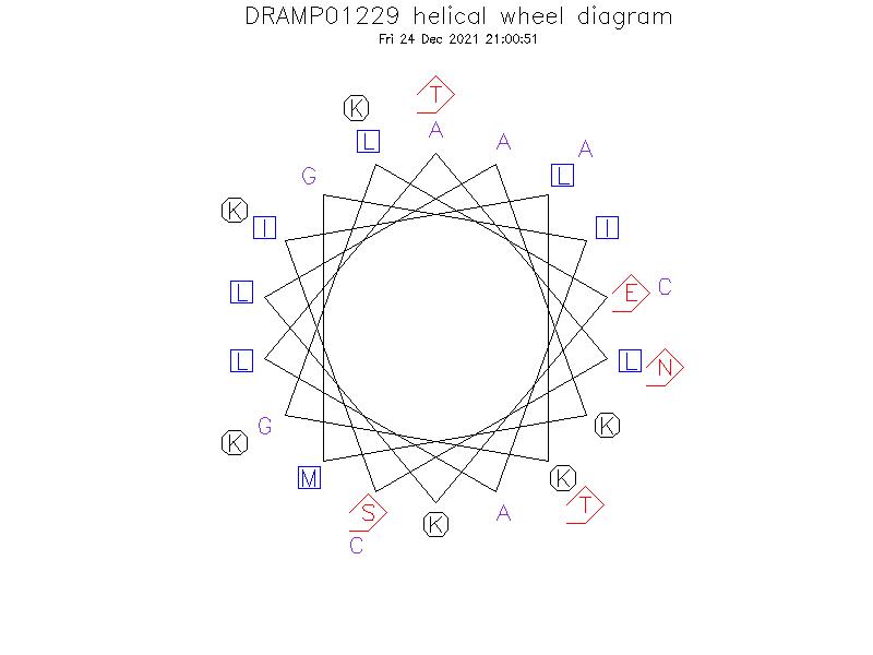 DRAMP01229 helical wheel diagram