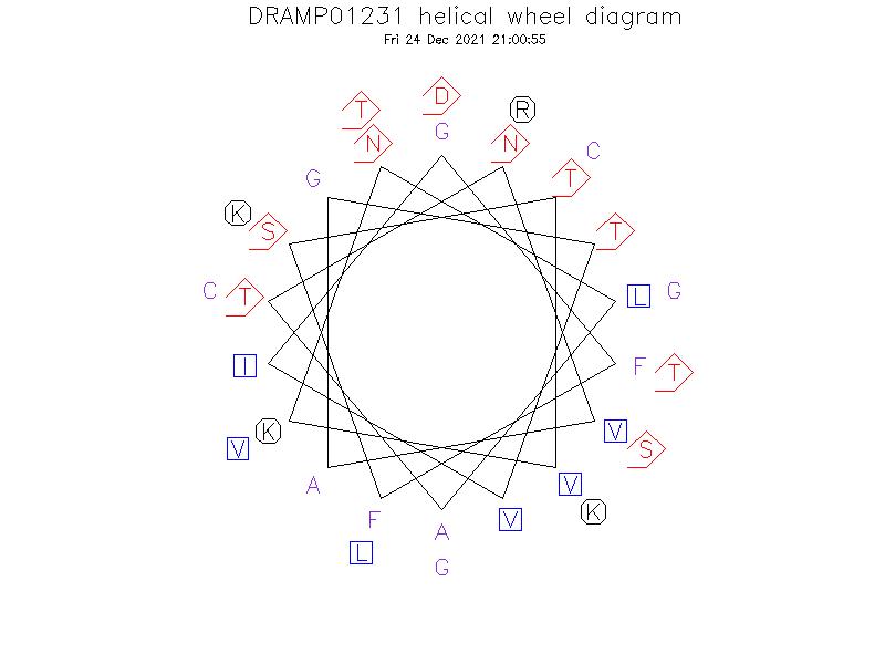 DRAMP01231 helical wheel diagram