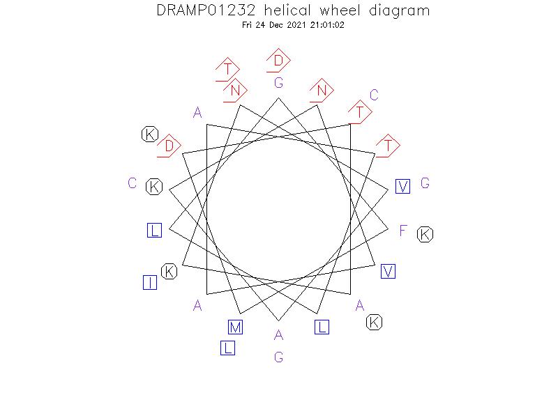 DRAMP01232 helical wheel diagram