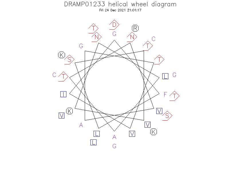 DRAMP01233 helical wheel diagram