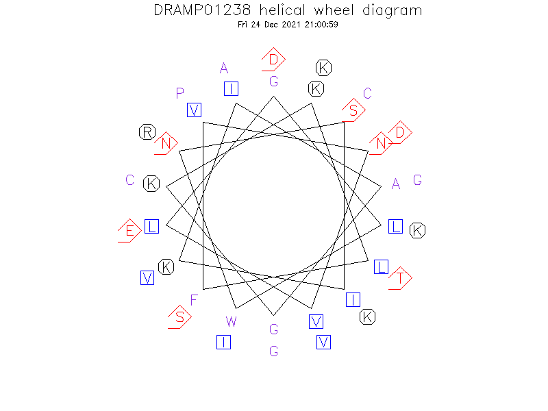 DRAMP01238 helical wheel diagram