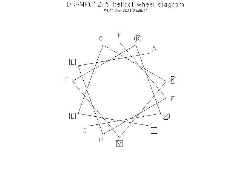 DRAMP01245 helical wheel diagram