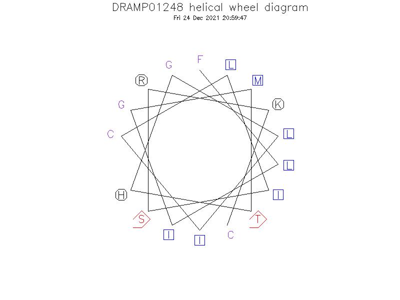 DRAMP01248 helical wheel diagram