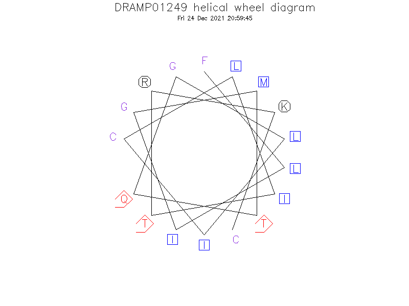 DRAMP01249 helical wheel diagram