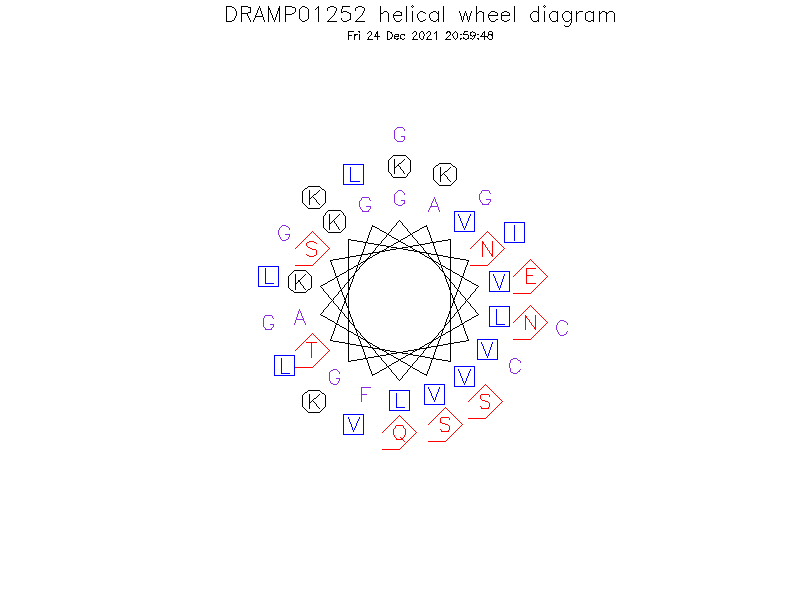 DRAMP01252 helical wheel diagram