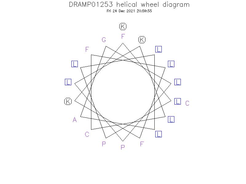 DRAMP01253 helical wheel diagram