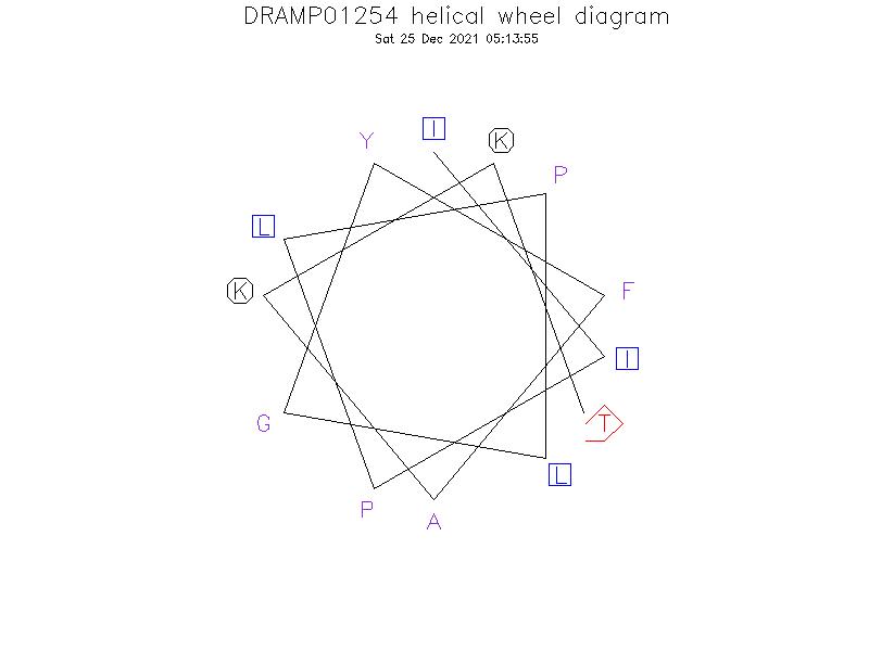 DRAMP01254 helical wheel diagram
