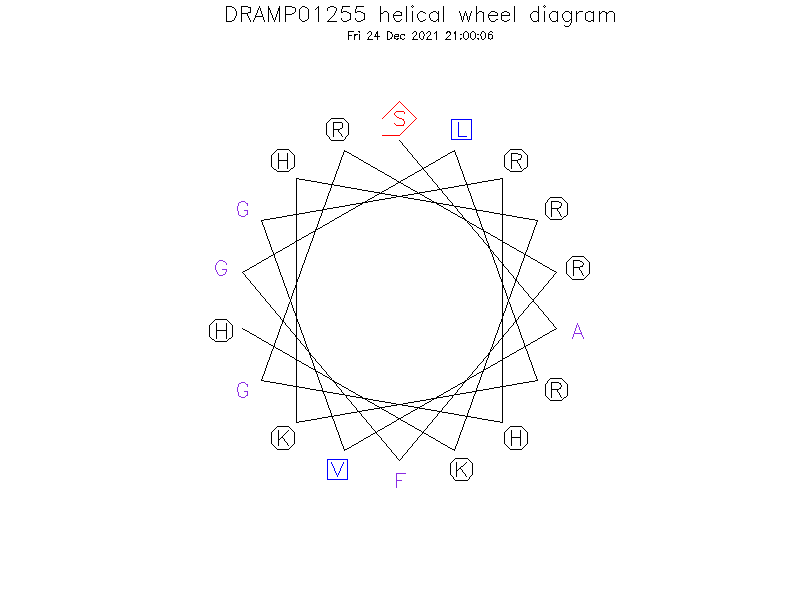 DRAMP01255 helical wheel diagram