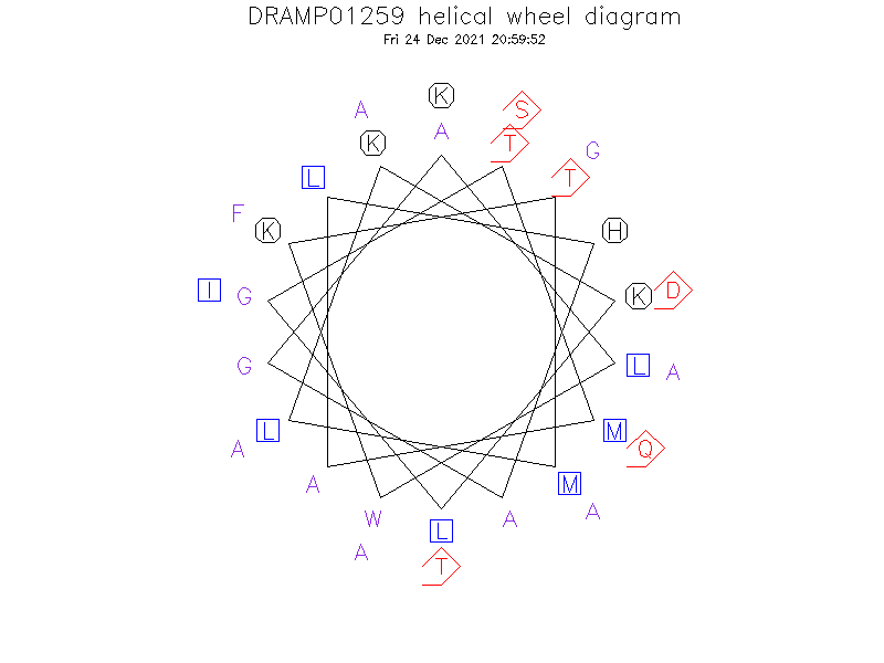 DRAMP01259 helical wheel diagram