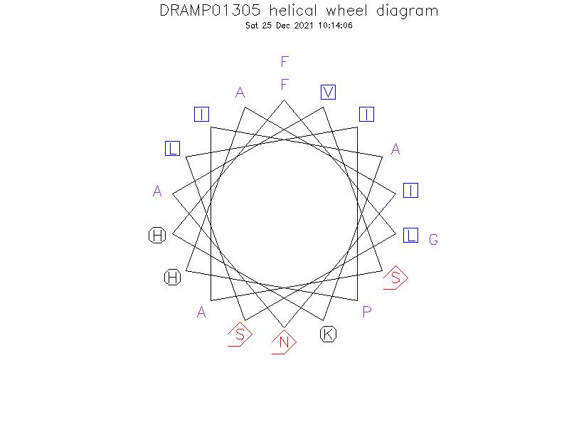 DRAMP01305 helical wheel diagram