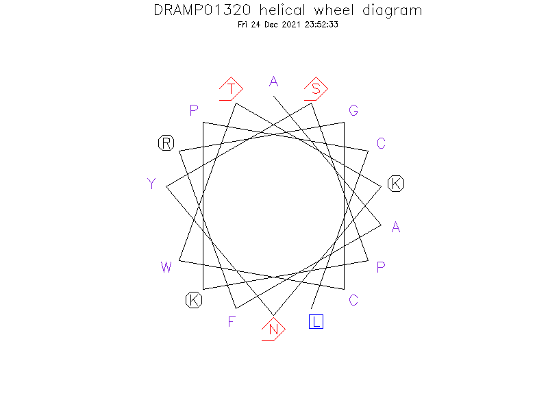 DRAMP01320 helical wheel diagram