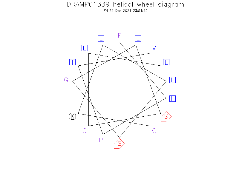 DRAMP01339 helical wheel diagram