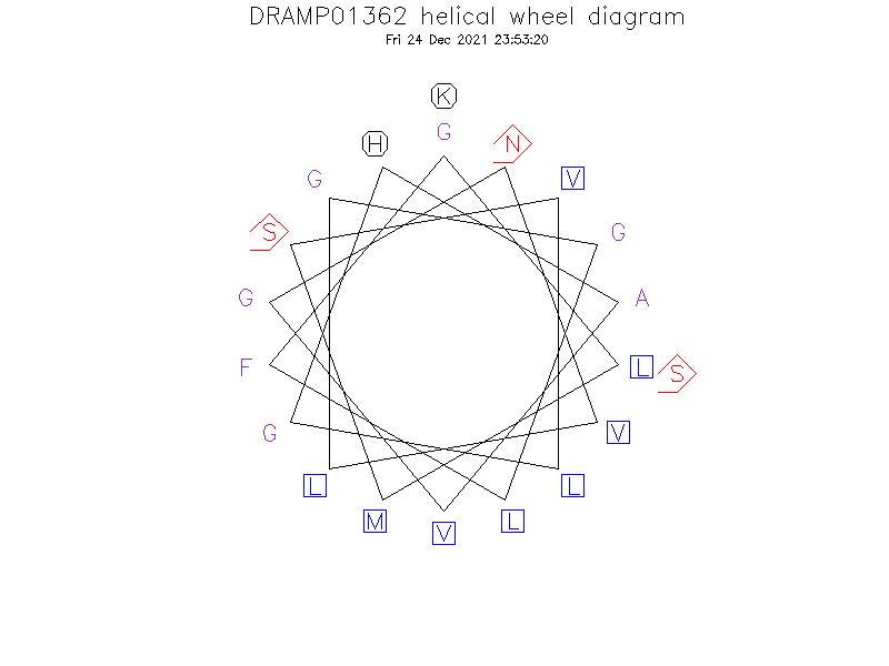 DRAMP01362 helical wheel diagram