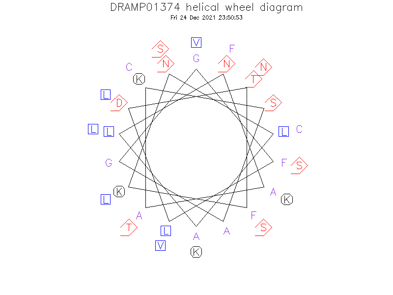 DRAMP01374 helical wheel diagram