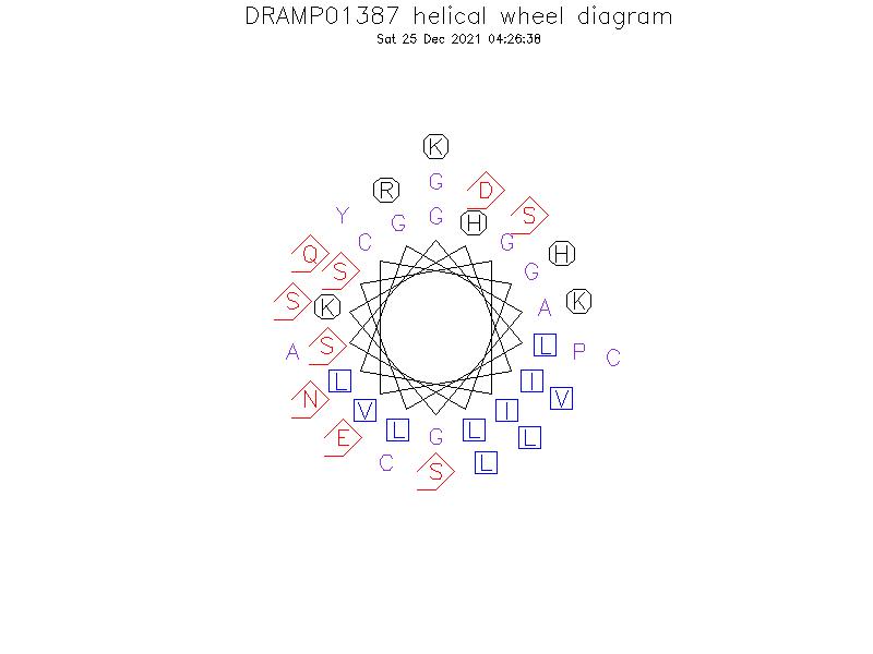 DRAMP01387 helical wheel diagram