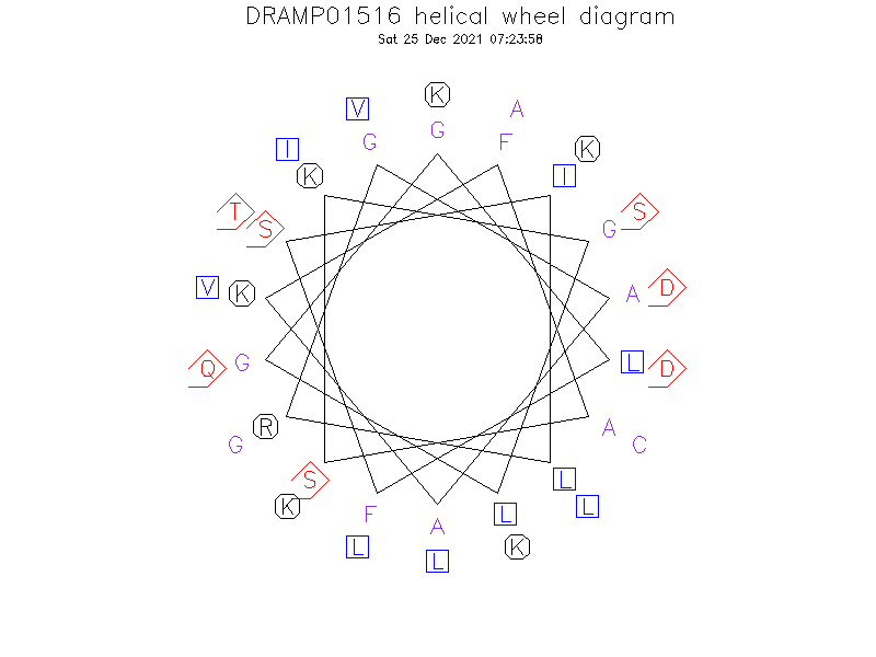 DRAMP01516 helical wheel diagram