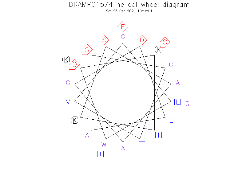 DRAMP01574 helical wheel diagram