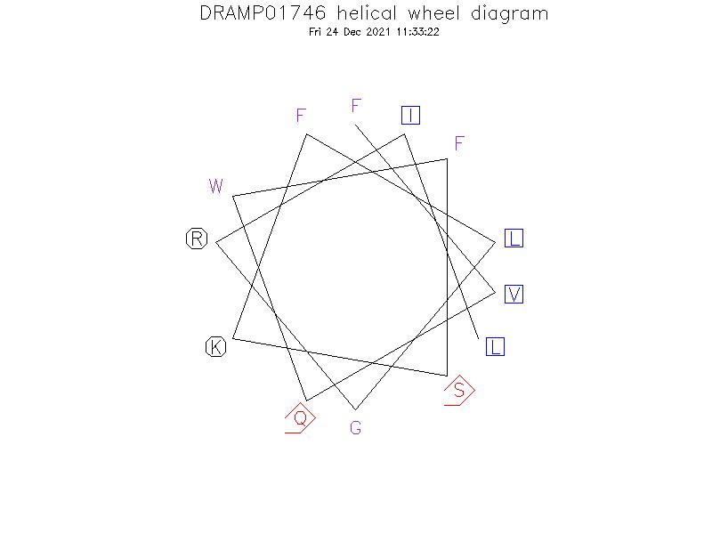DRAMP01746 helical wheel diagram