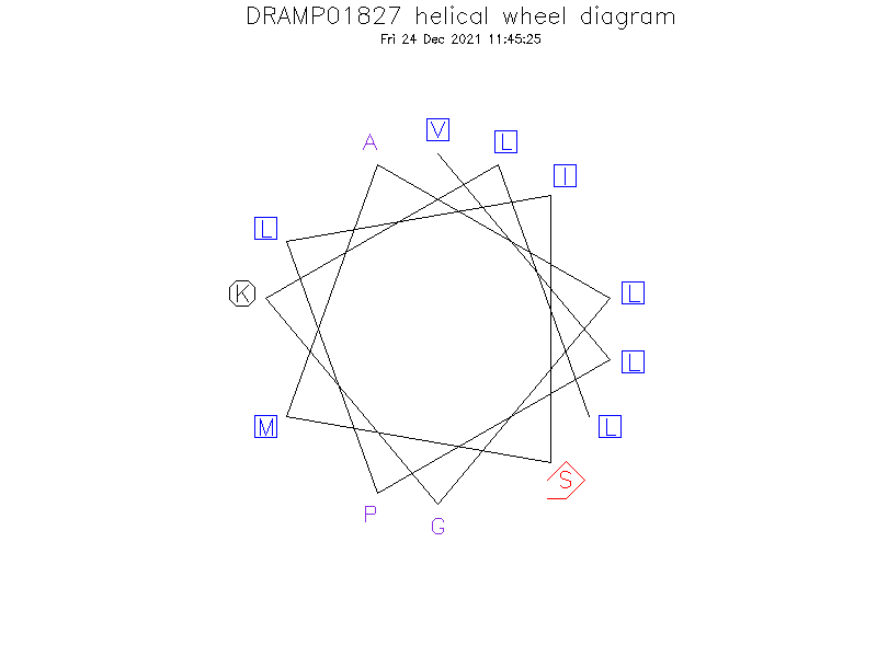 DRAMP01827 helical wheel diagram